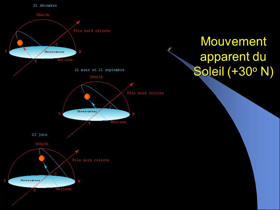 Mouvement apparent du Soleil (+30o N)
