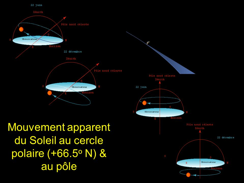 Mouvement apparent du Soleil au cercle polaire (+66.5o N) & au pôle