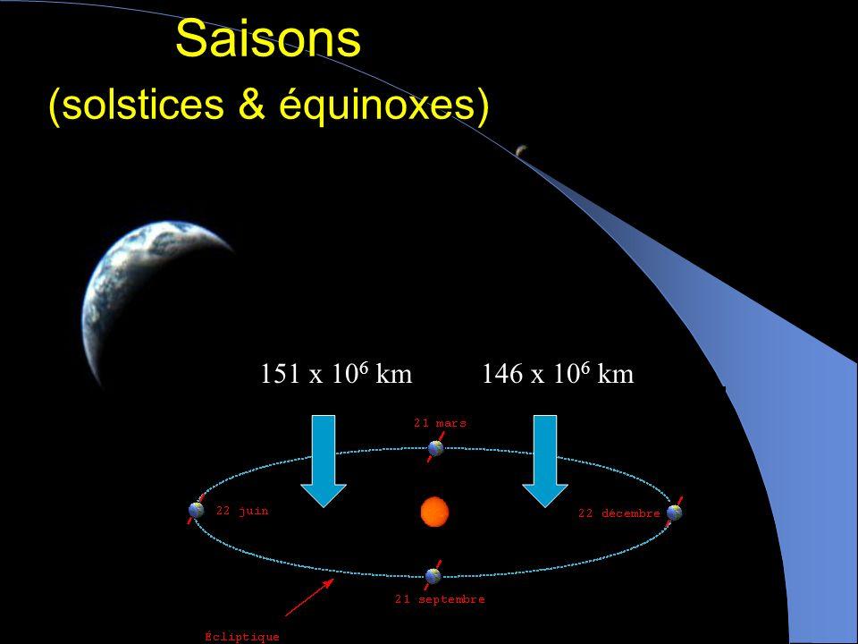 Saisons (solstices & équinoxes)