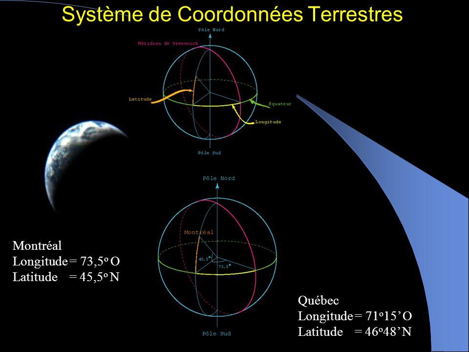 Système de Coordonnées Terrestres