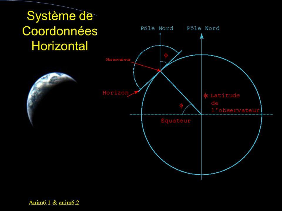 Système de Coordonnées Horizontal