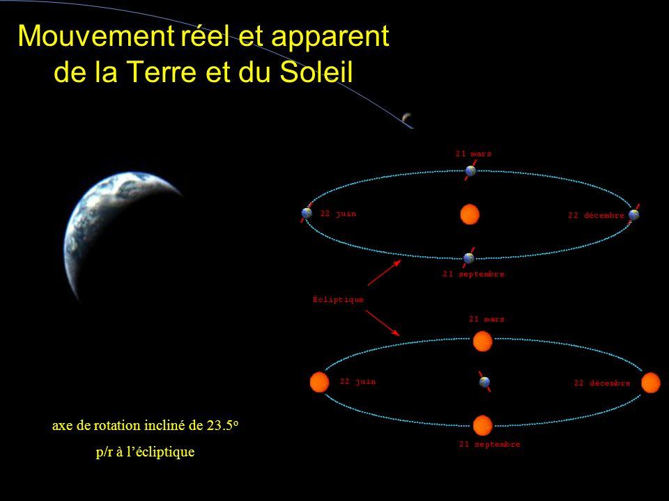 Mouvement réel et apparent de la Terre et du Soleil
