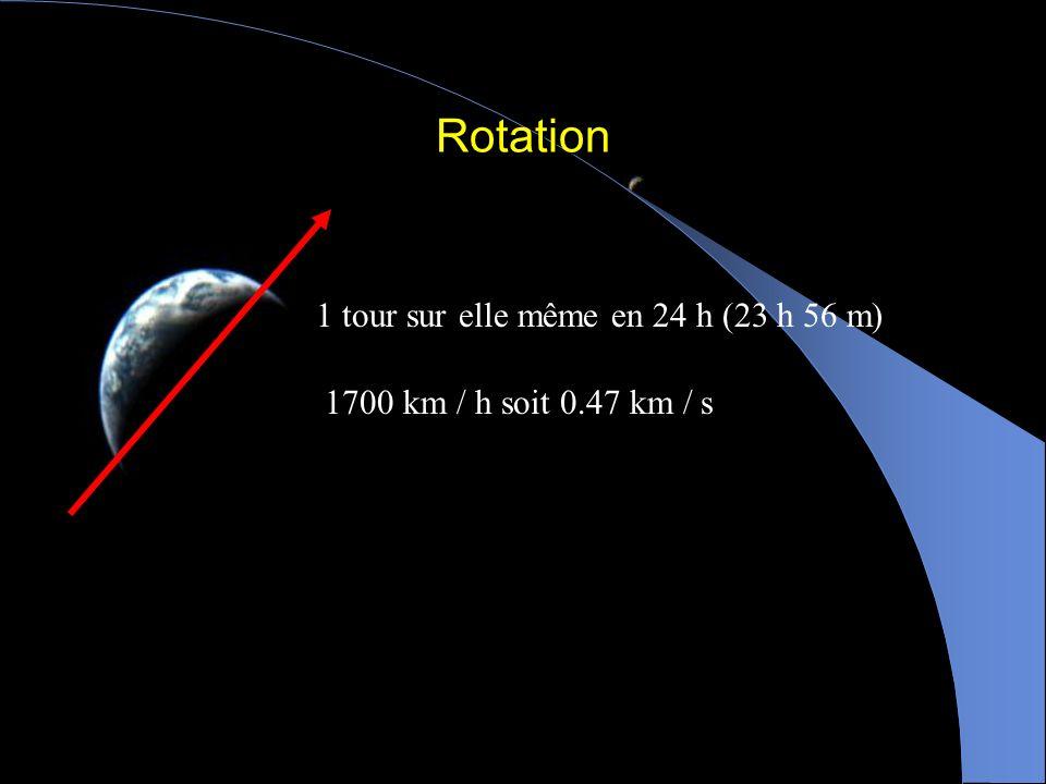 Rotation 1 tour sur elle même en 24 h (23 h 56 m)