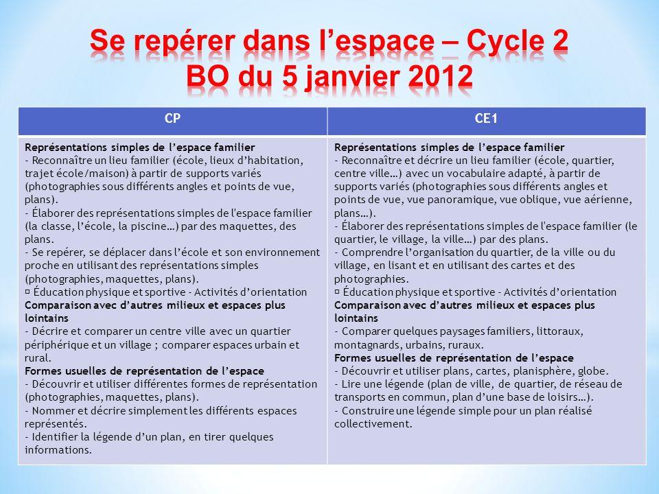 Se repérer dans l'espace – Cycle 2 BO du 5 janvier 2012
