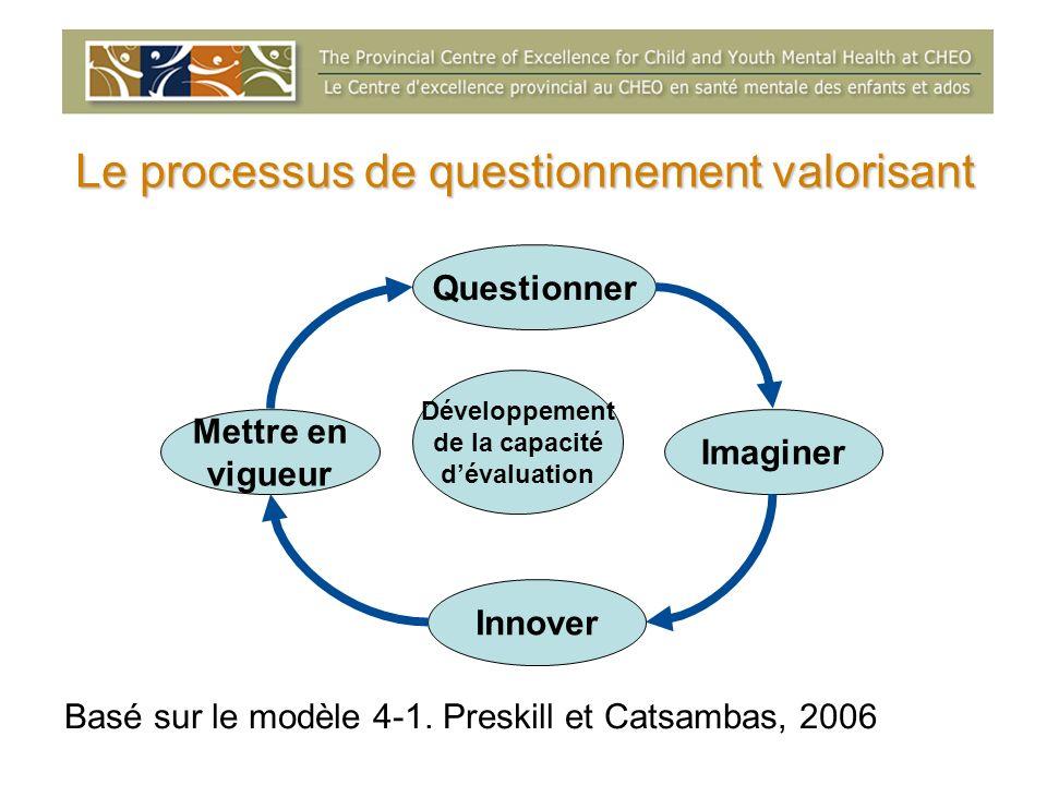 Le processus de questionnement valorisant