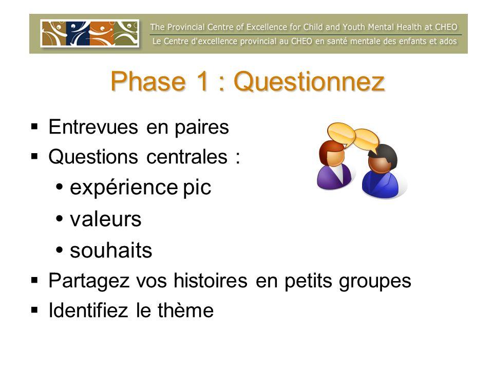 Phase 1 : Questionnez expérience pic valeurs souhaits
