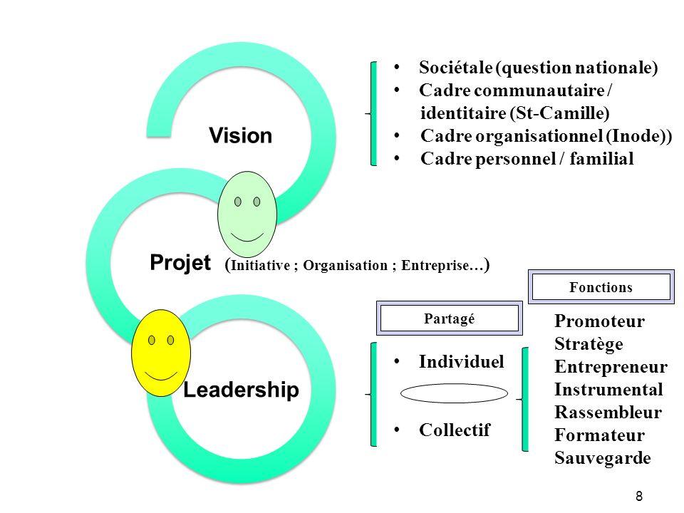 Vision Projet Leadership