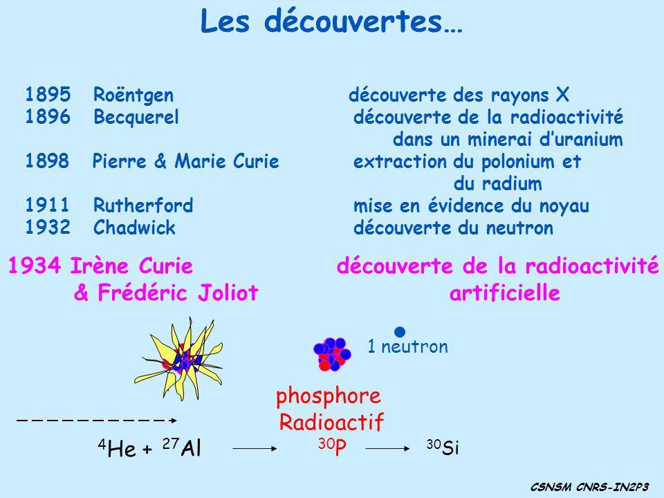 Les découvertes… Irène Curie découverte de la radioactivité