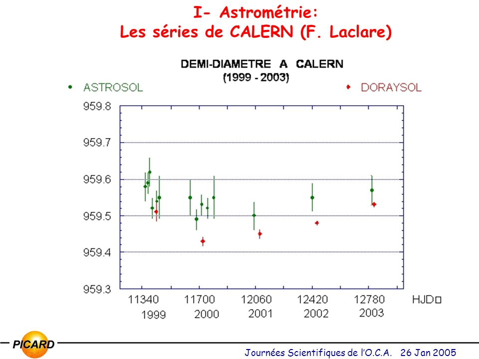 I- Astrométrie: Les séries de CALERN (F. Laclare)