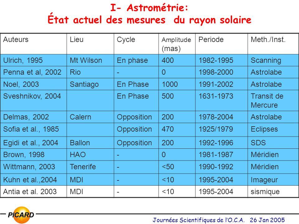 I- Astrométrie: État actuel des mesures du rayon solaire