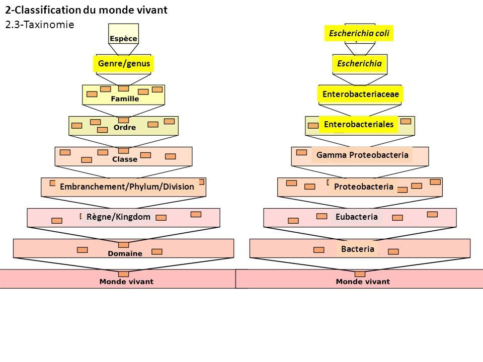 2-Classification du monde vivant 2.3-Taxinomie