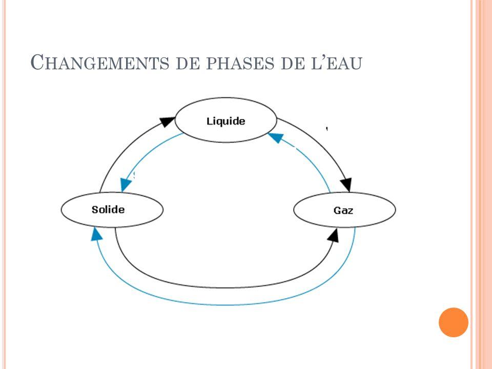 Changements de phases de l'eau