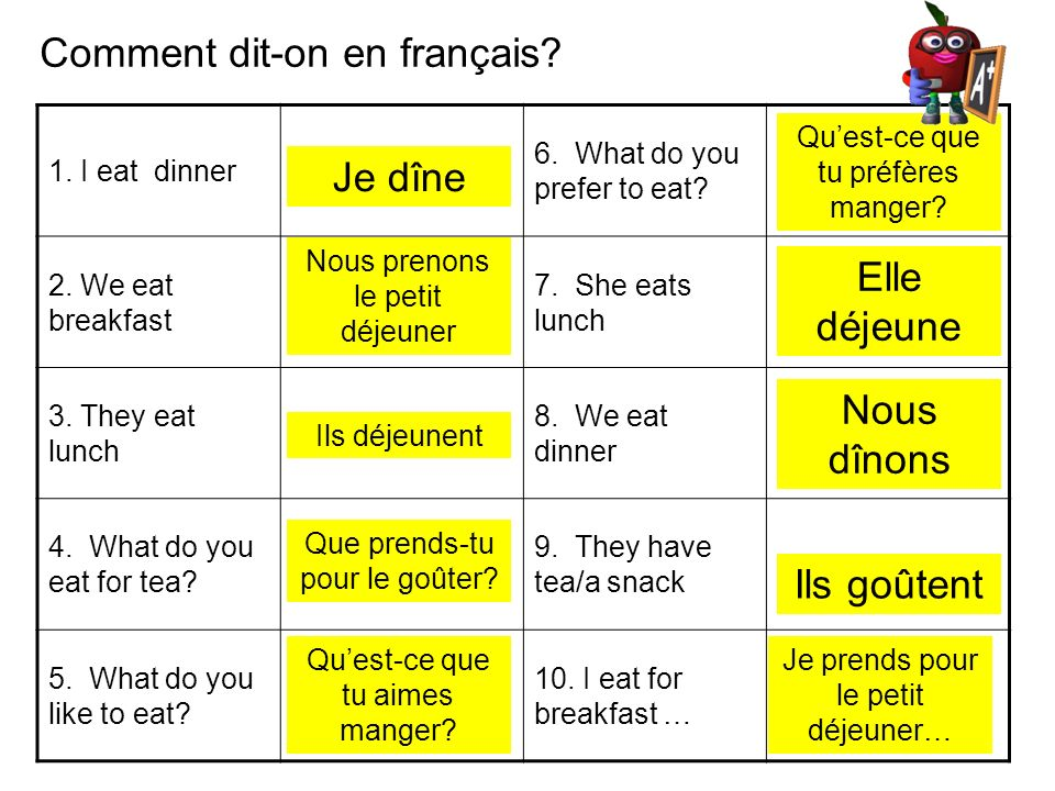 Comment dit-on en français