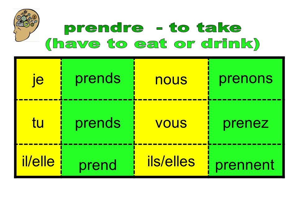 prendre - to take (have to eat or drink) je. nous. tu. vous. il/elle. ils/elles. prends. prenons.