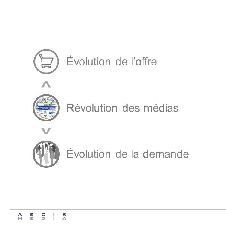 Évolution de l'offre Révolution des médias Évolution de la demande