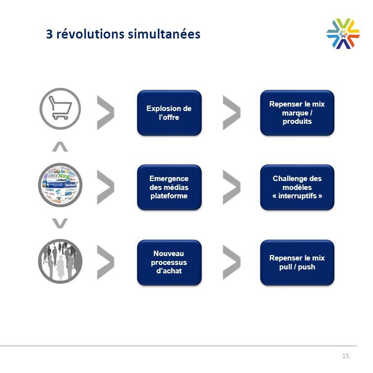 3 révolutions simultanées