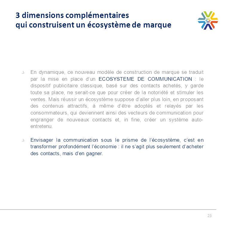 3 dimensions complémentaires qui construisent un écosystème de marque