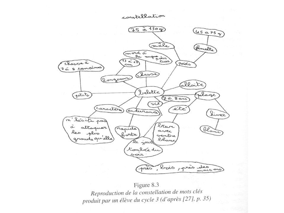 ACTIVITE: se mettre par deux, vous pouvez ou non choisir la méthode des sept questions ou la méthode de la constellation de mots clés;( préplanifié on peut préparer le lignes et colonnes…..