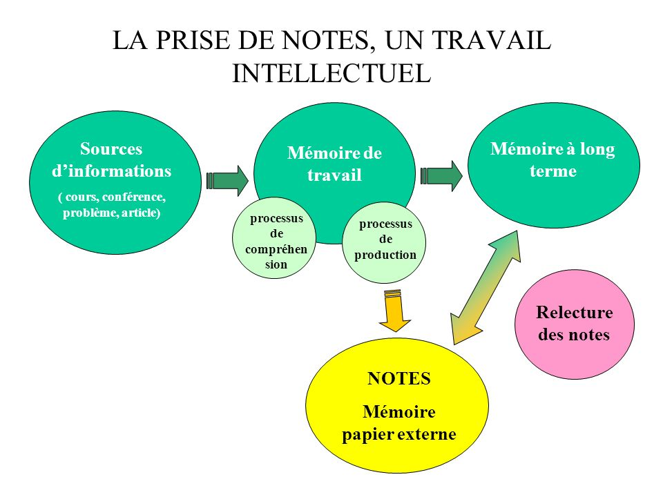 LA PRISE DE NOTES, UN TRAVAIL INTELLECTUEL