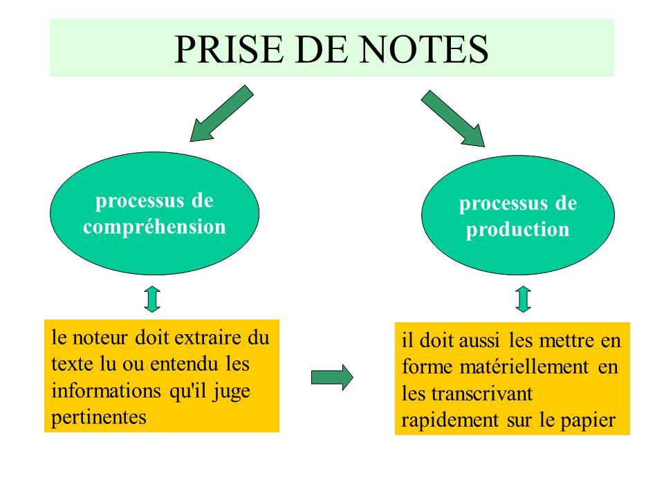 processus de compréhension processus de production