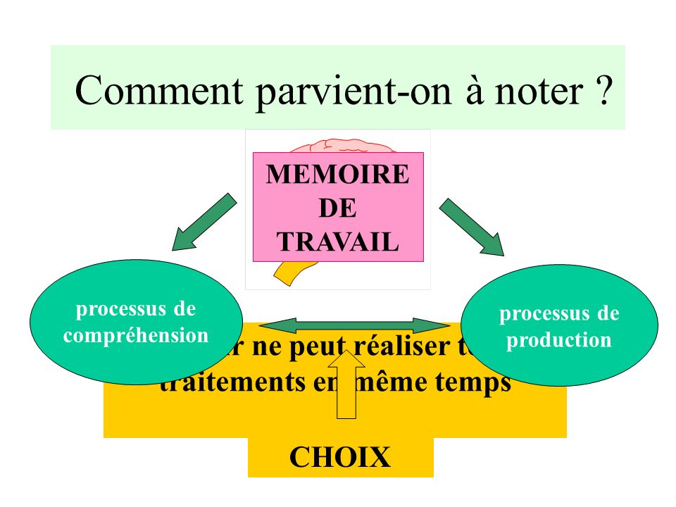 Comment parvient-on à noter