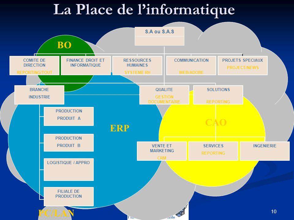 La Place de l'informatique