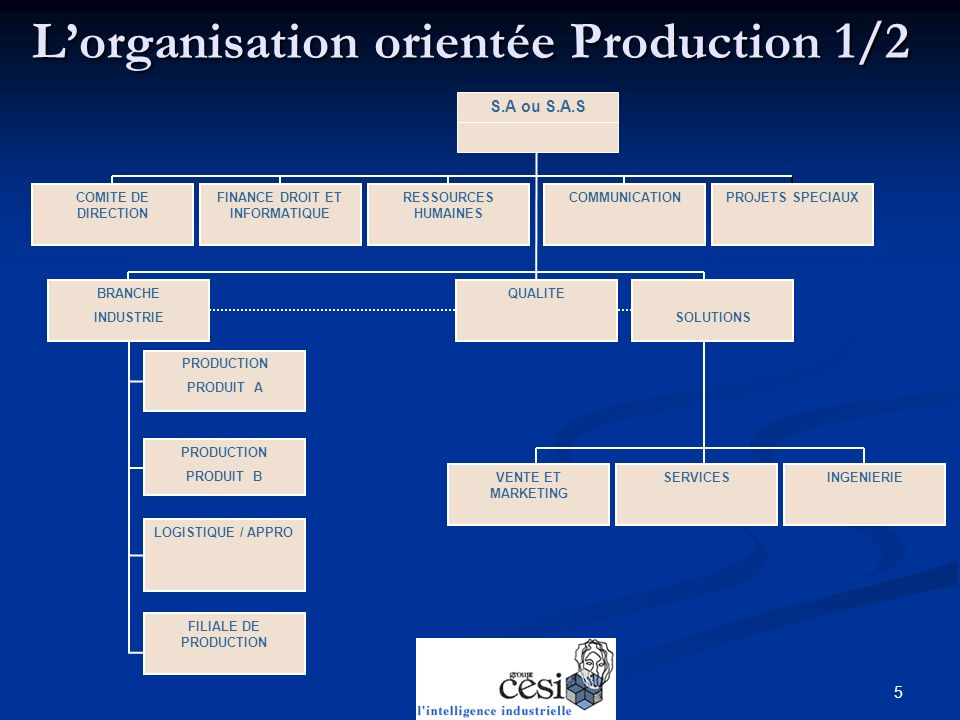 L'organisation orientée Production 1/2