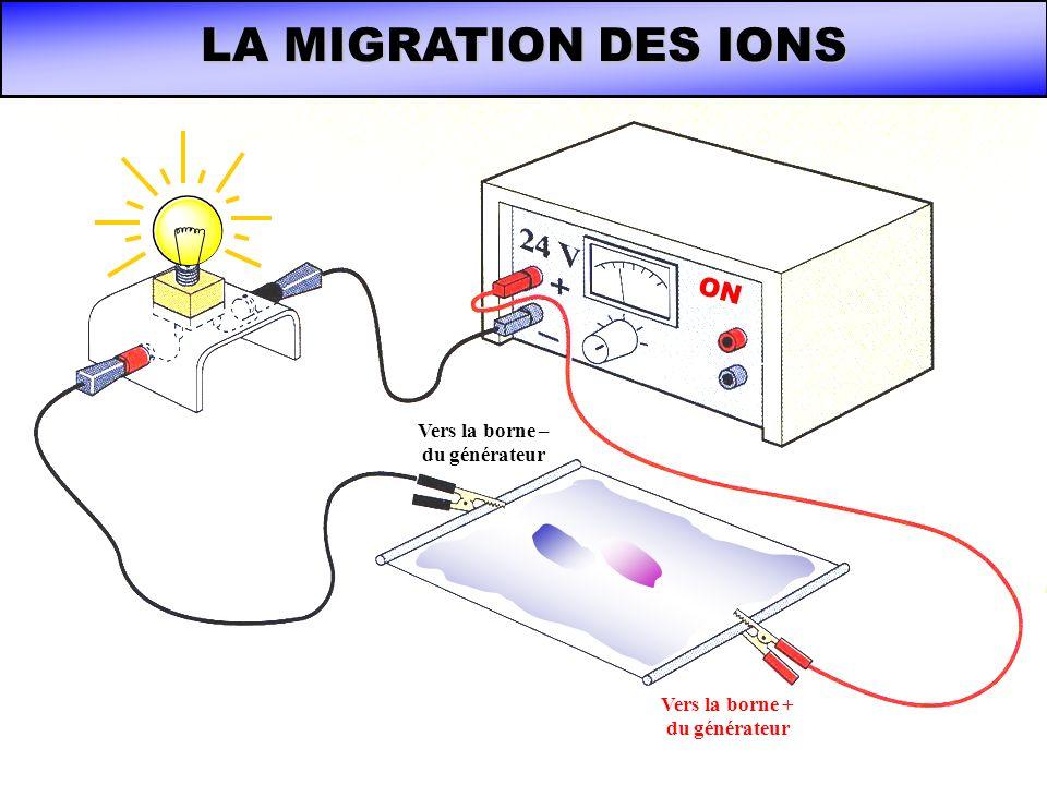 Vers la borne – du générateur Vers la borne + du générateur