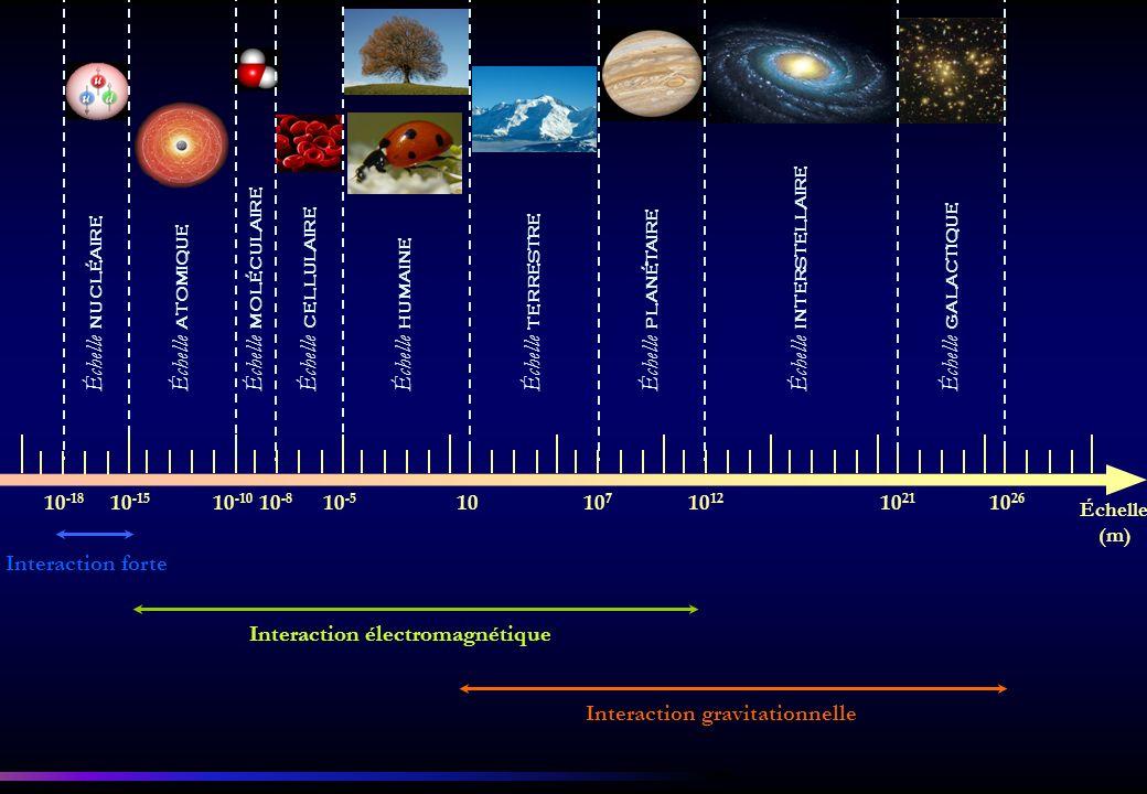 Échelle interstellaire Échelle moléculaire Échelle galactique