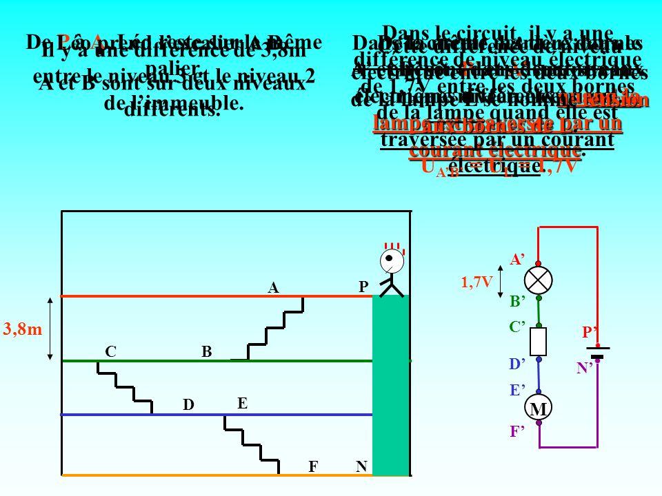 Léo prend l'escalier A B. A et B sont sur deux niveaux différents.