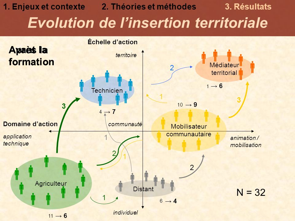Evolution de l'insertion territoriale