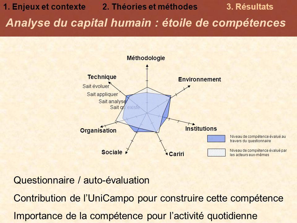 Analyse du capital humain : étoile de compétences