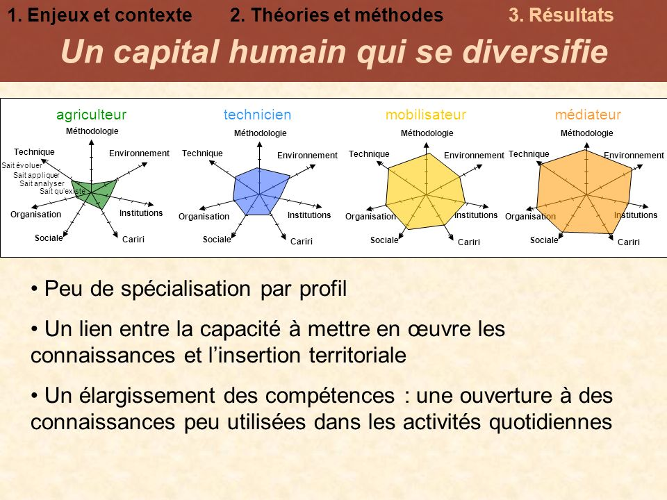 Un capital humain qui se diversifie