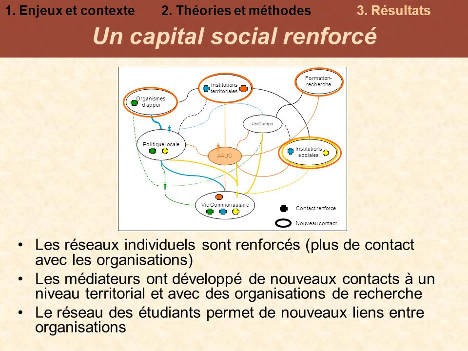 Un capital social renforcé