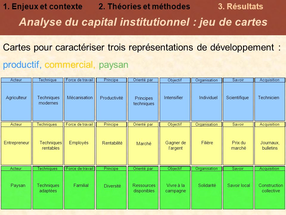 Analyse du capital institutionnel : jeu de cartes
