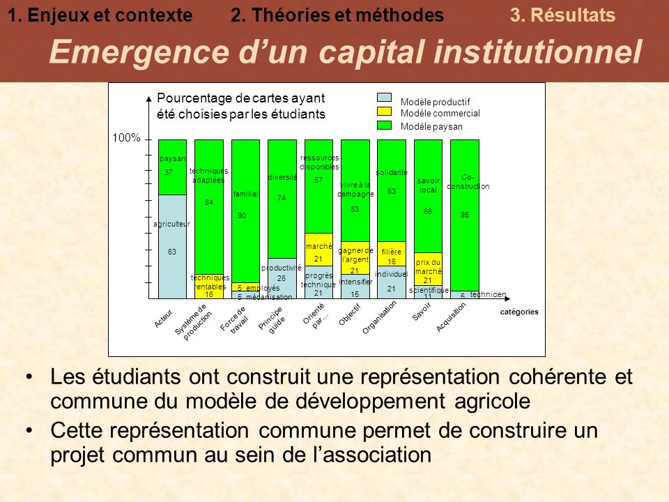 Emergence d'un capital institutionnel