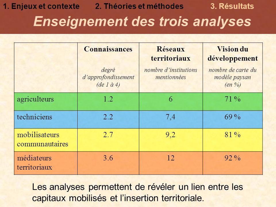 Enseignement des trois analyses Vision du développement