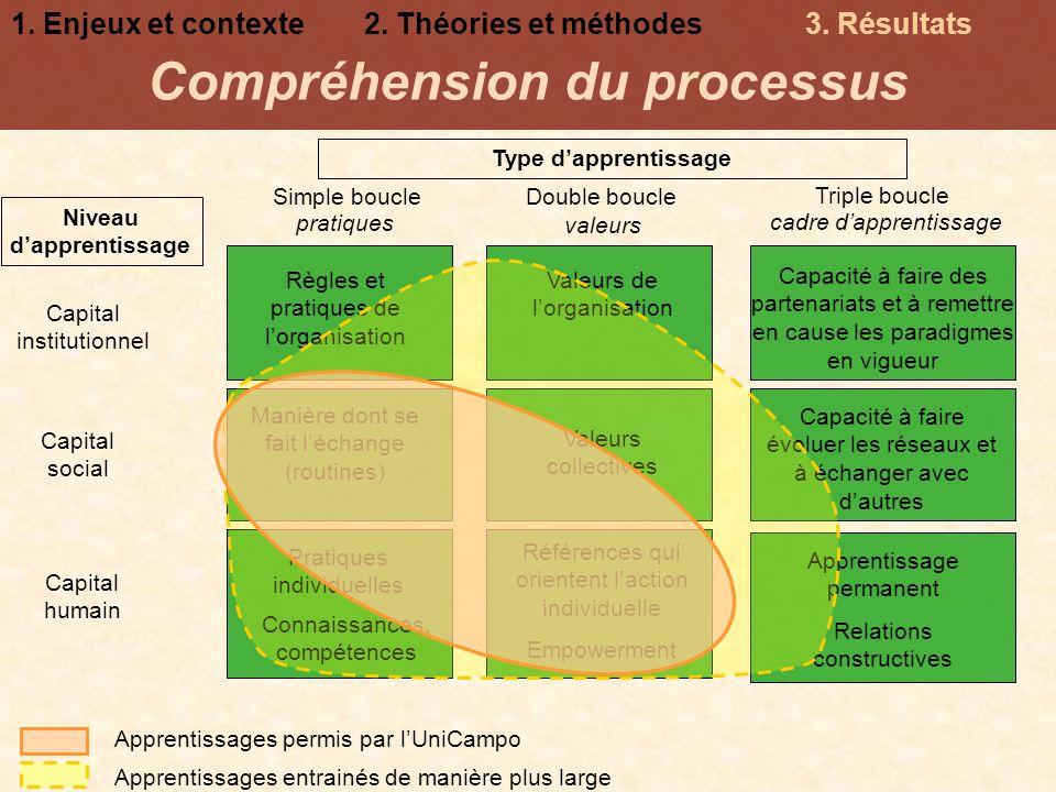 Compréhension du processus Niveau d'apprentissage