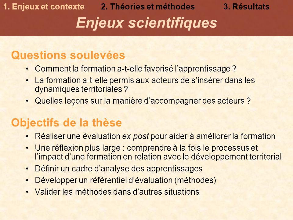 Enjeux scientifiques Questions soulevées Objectifs de la thèse