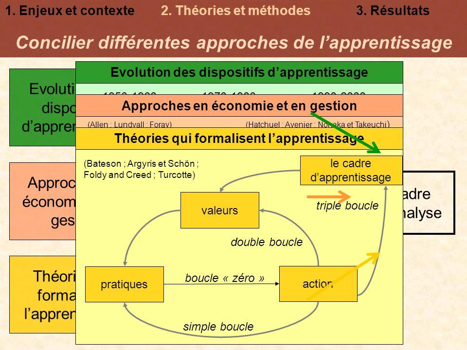 Concilier différentes approches de l'apprentissage