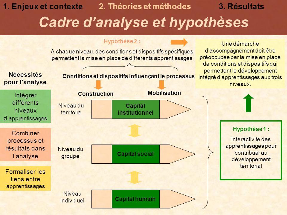 Cadre d'analyse et hypothèses