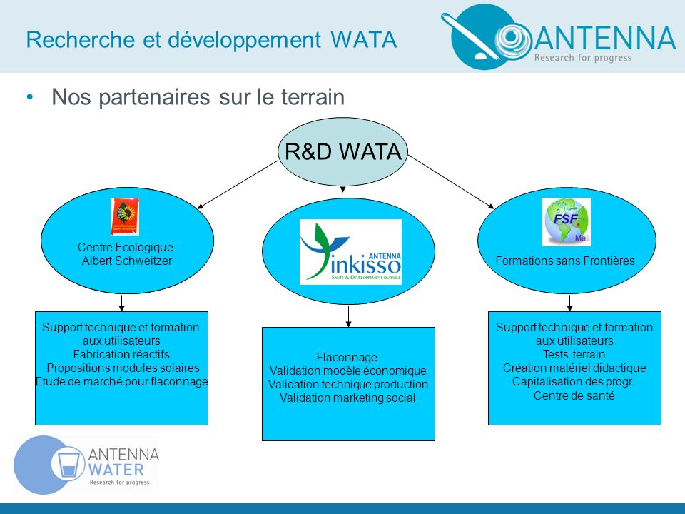 Recherche et développement WATA