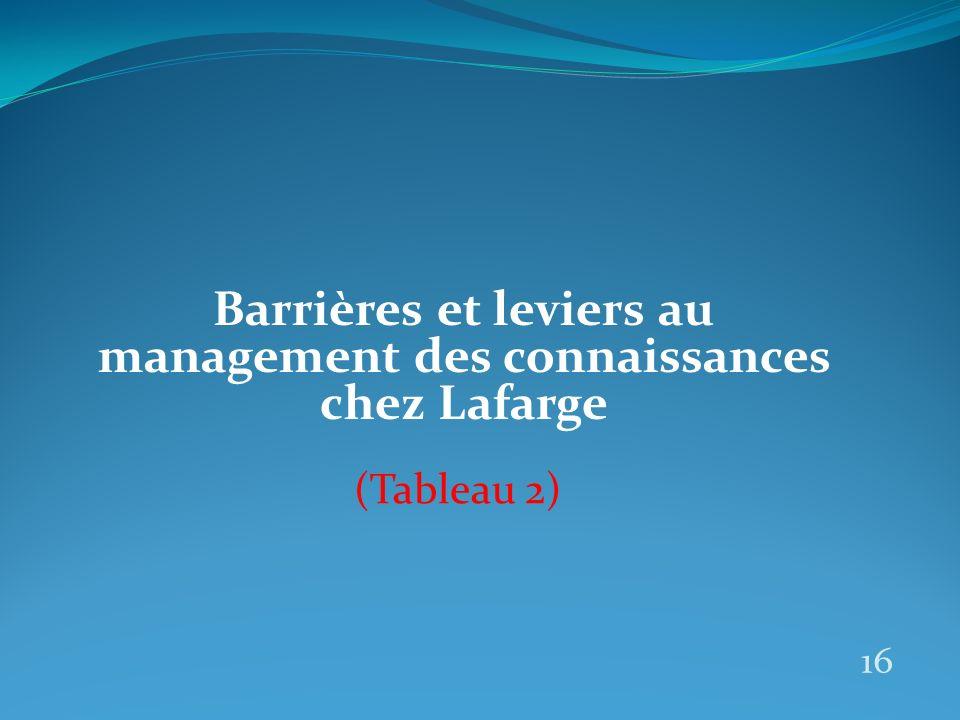 Barrières et leviers au management des connaissances chez Lafarge