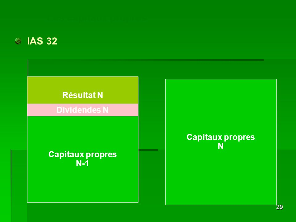 Les capitaux propres IAS 32 Résultat N Dividendes N Capitaux propres N