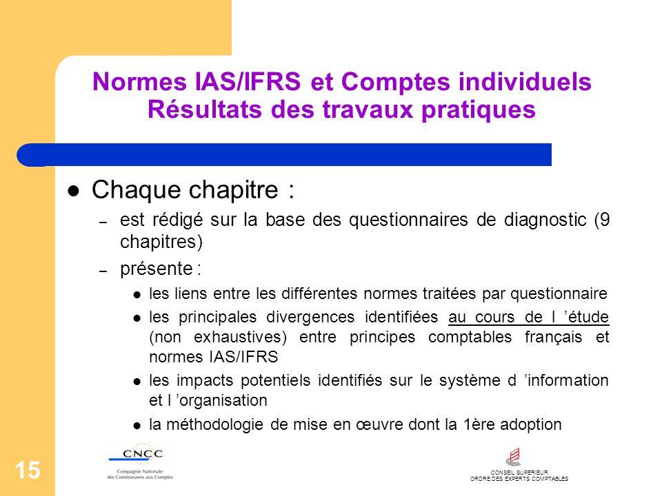 Normes IAS/IFRS et Comptes individuels Résultats des travaux pratiques