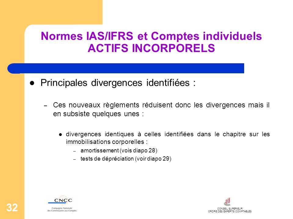 Normes IAS/IFRS et Comptes individuels ACTIFS INCORPORELS