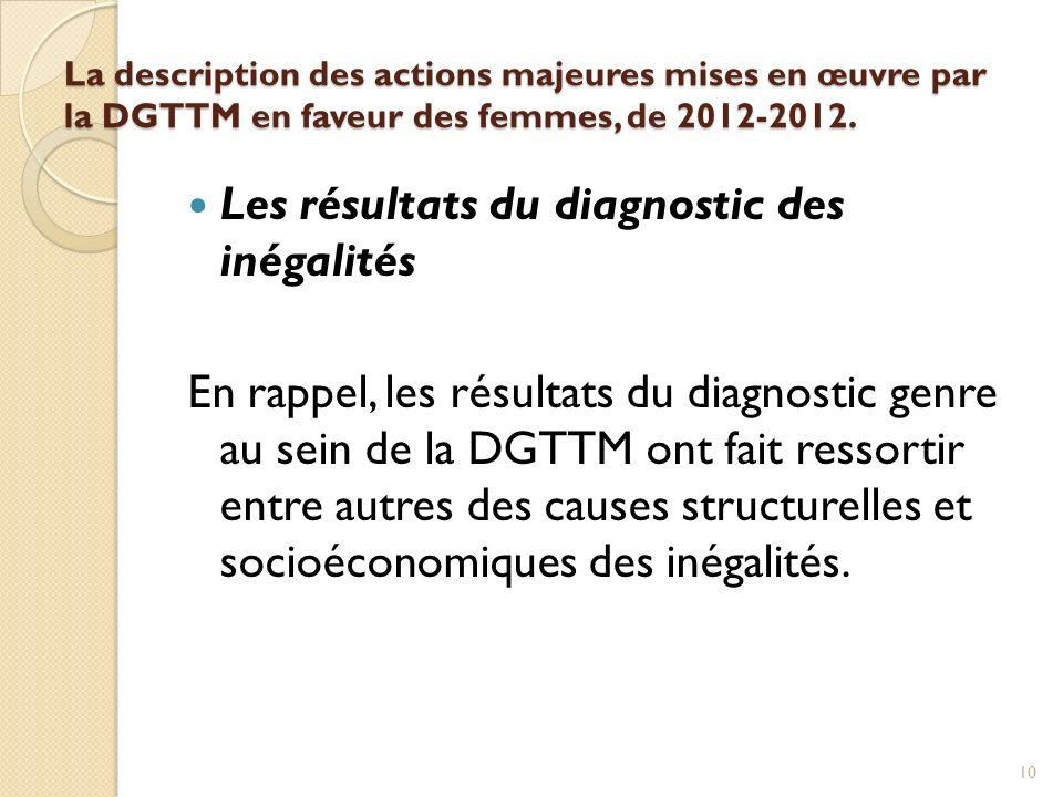Les résultats du diagnostic des inégalités