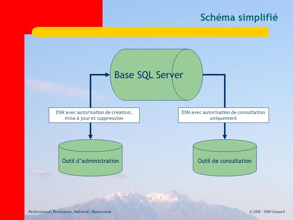 Schéma simplifié Base SQL Server Outil d'administration
