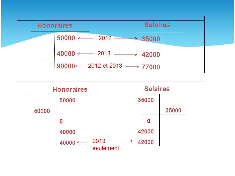 Honoraires Salaires 35000 40000 42000 90000 77000 Honoraires Salaires