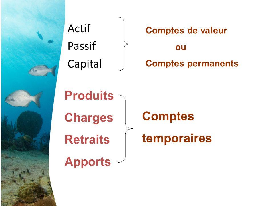 Actif Passif Capital Produits Charges Retraits Comptes temporaires